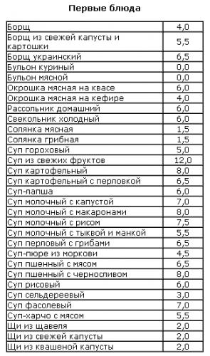 диетолог для подростка в москве